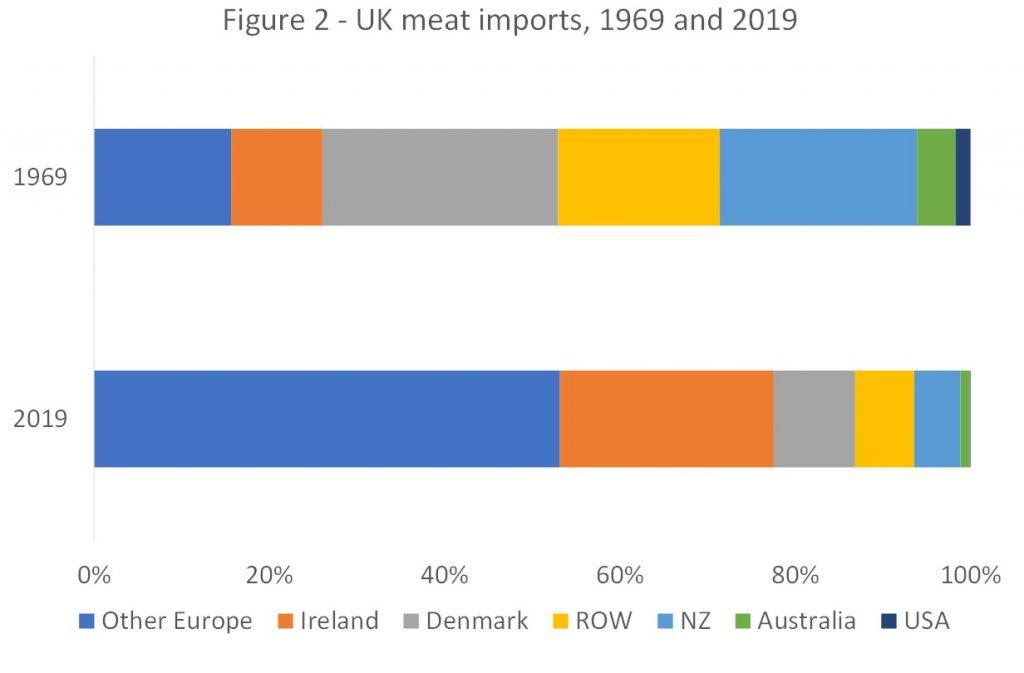 UK meat imports