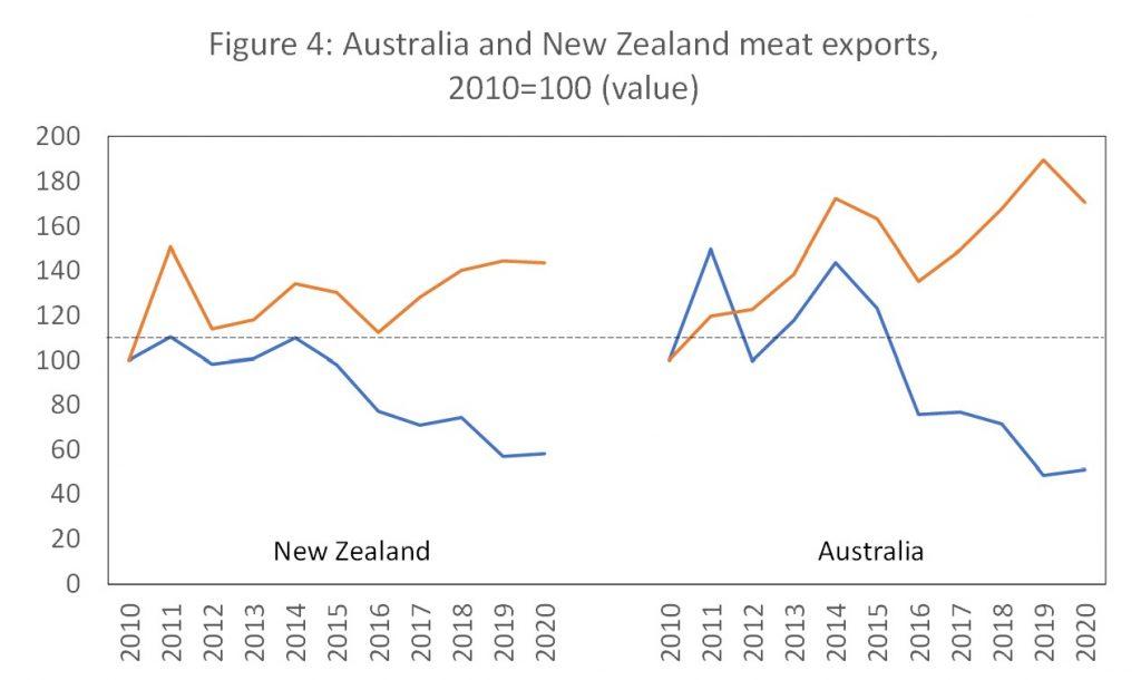 australia nad new zealand meat exports